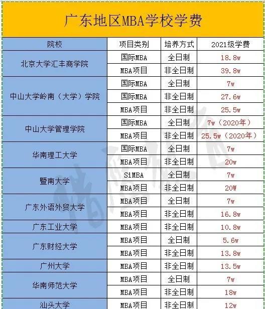 广东mba院校排名及学费
